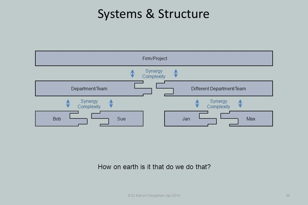 © Dr Kelvyn Youngman, Apr 201450 Systems & Structure How on earth is it that do we do that.