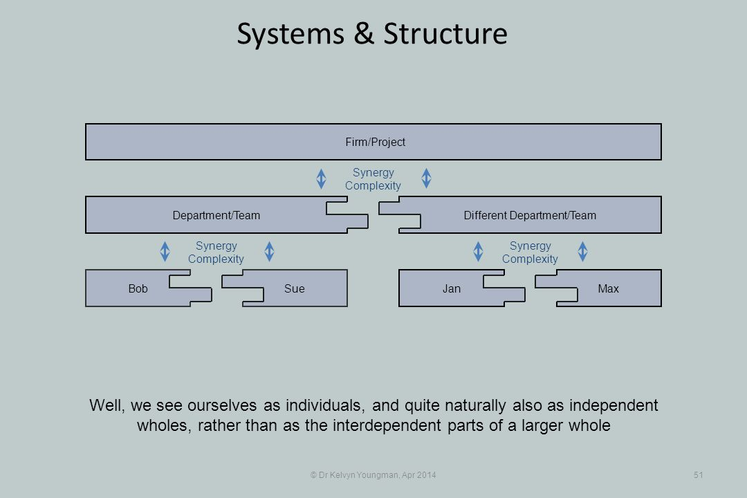 © Dr Kelvyn Youngman, Apr 201451 Systems & Structure Well, we see ourselves as individuals, and quite naturally also as independent wholes, rather than as the interdependent parts of a larger whole SueBob Department/Team JanMax Different Department/Team Firm/Project Synergy Complexity Synergy Complexity Synergy Complexity