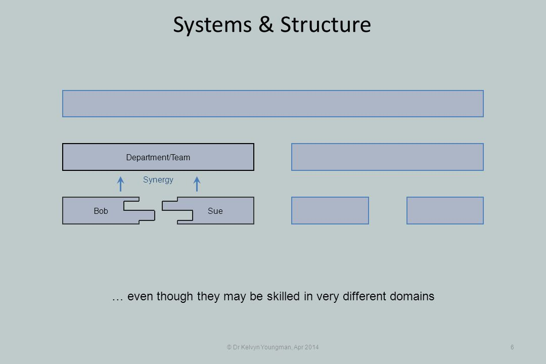 © Dr Kelvyn Youngman, Apr 20147 Systems & Structure And although each member is a discrete, disparate, individual, forming an aggregate collection of people in an unstructured team … SueBob Department/Team Synergy