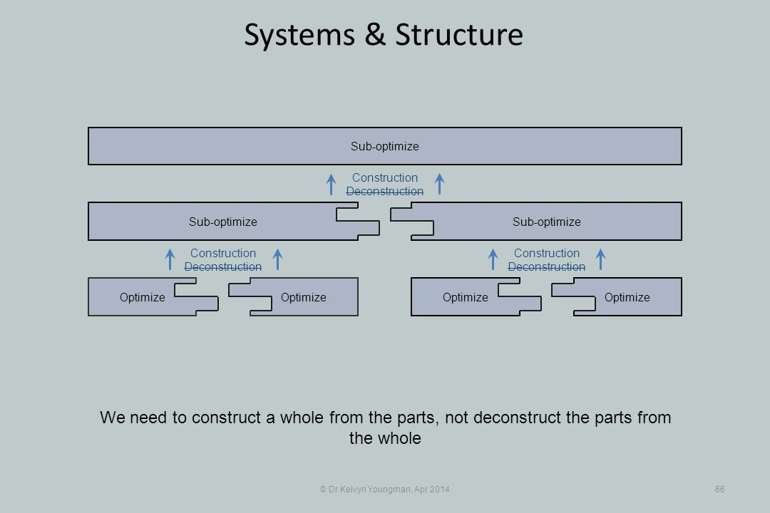 © Dr Kelvyn Youngman, Apr 201466 Systems & Structure Optimize Sub-optimize Optimize Sub-optimize Construction Deconstruction We need to construct a whole from the parts, not deconstruct the parts from the whole Construction Deconstruction Construction Deconstruction