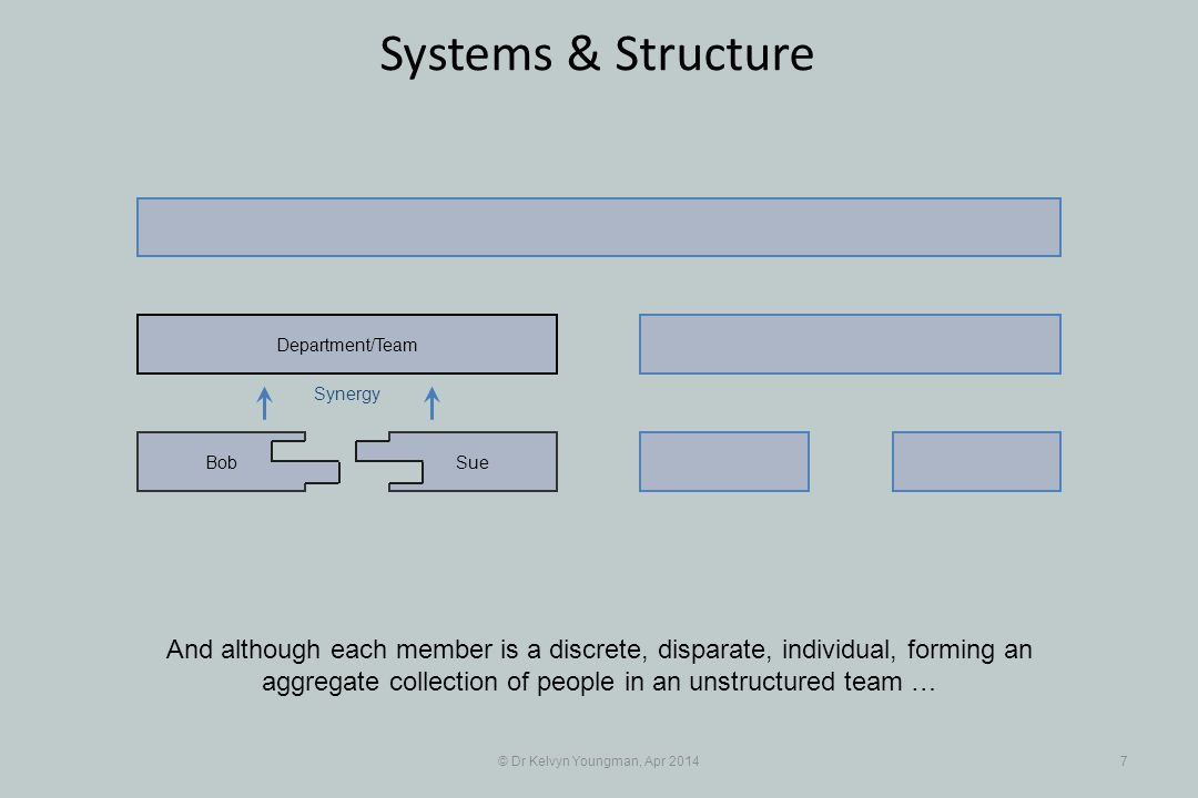 © Dr Kelvyn Youngman, Apr 20148 Systems & Structure … their individual output is structured and transformed by their interdependency, their interrelationship, with each other SueBob Department/Team Synergy