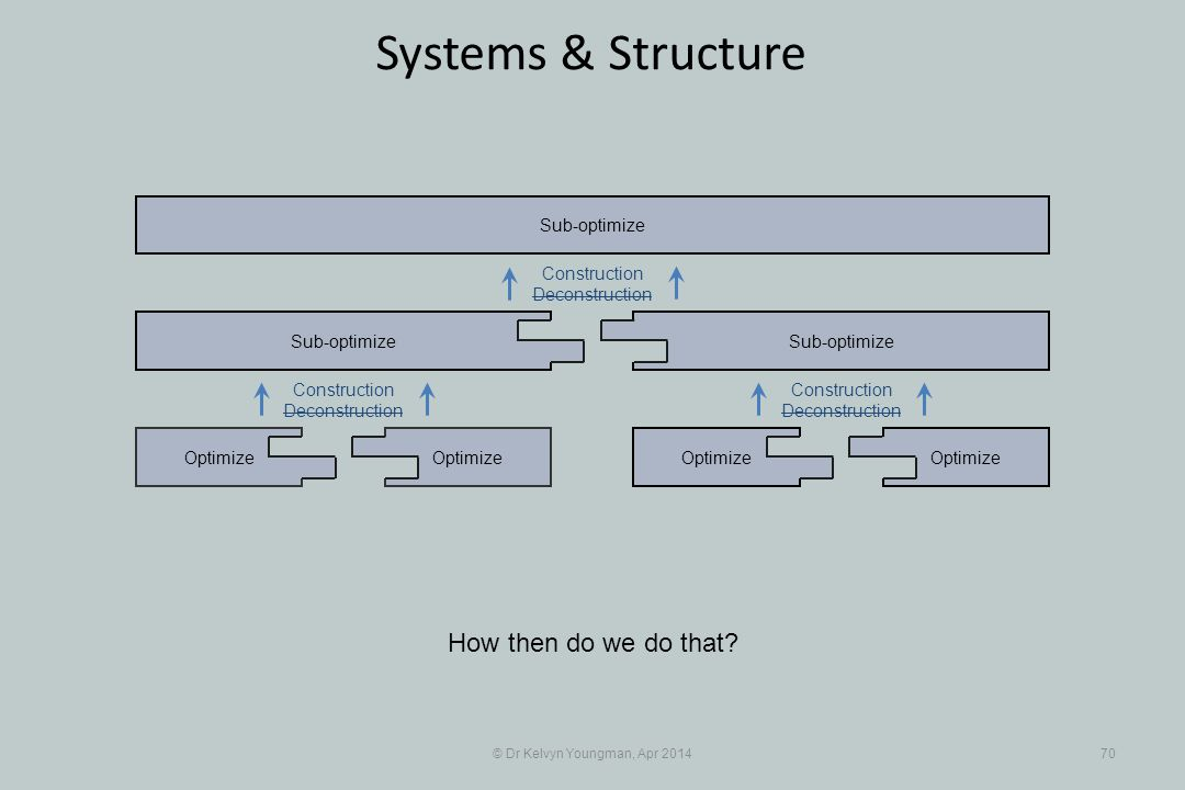 © Dr Kelvyn Youngman, Apr 201470 Systems & Structure Optimize Sub-optimize Optimize Sub-optimize Construction Deconstruction Construction Deconstruction Construction Deconstruction How then do we do that?
