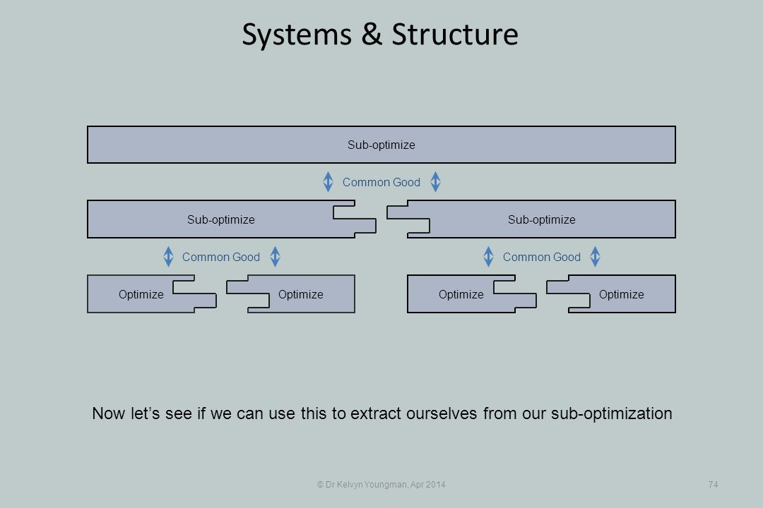© Dr Kelvyn Youngman, Apr 201474 Systems & Structure Optimize Sub-optimize Optimize Sub-optimize Now let's see if we can use this to extract ourselves from our sub-optimization Common Good