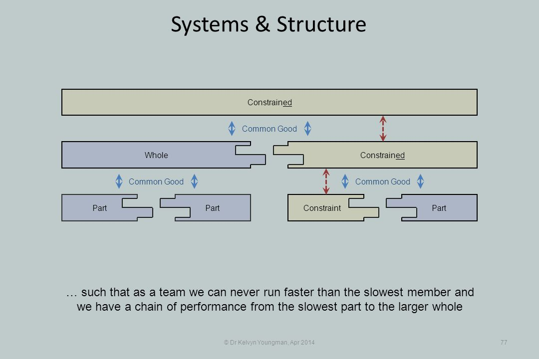 © Dr Kelvyn Youngman, Apr 201477 Systems & Structure … such that as a team we can never run faster than the slowest member and we have a chain of performance from the slowest part to the larger whole Part Whole ConstraintPart Constrained Common Good