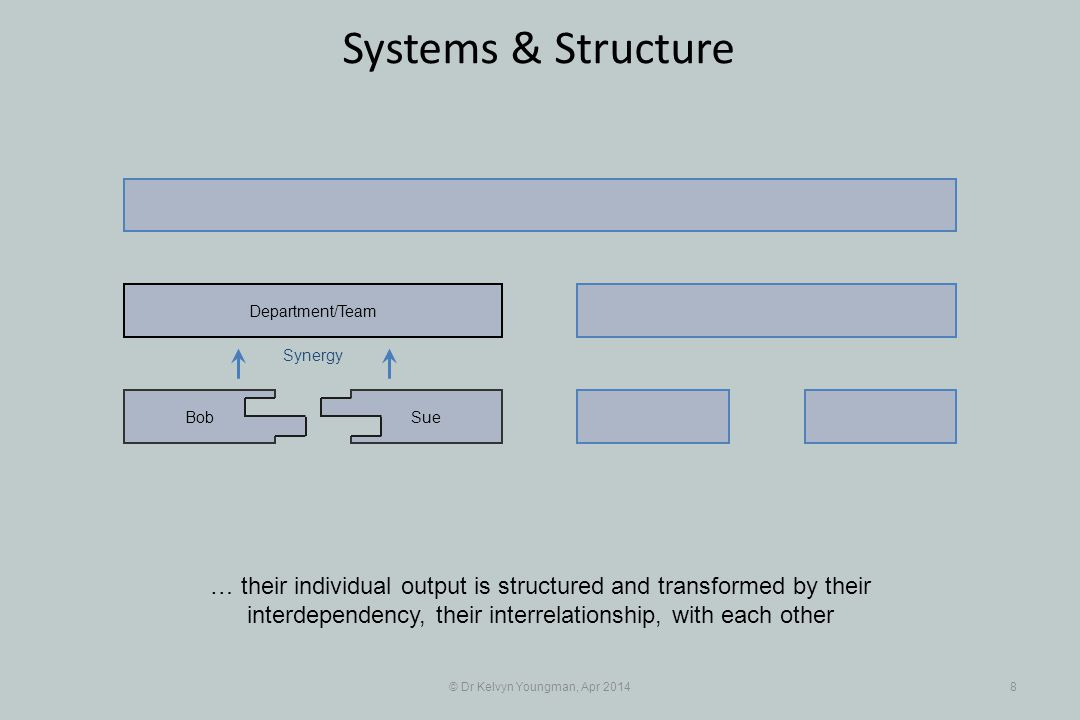 © Dr Kelvyn Youngman, Apr 201429 Systems & Structure The other domain, the domain of interdependence, is the domain of the parts SueBob Department/Team JanMax Different Department/Team Firm/Project Interdependence