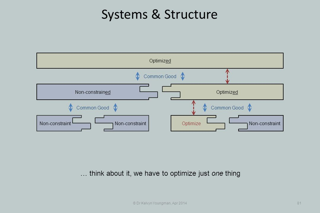 © Dr Kelvyn Youngman, Apr 201481 Systems & Structure … think about it, we have to optimize just one thing Non-constraint Non-constrained OptimizeNon-constraint Optimized Common Good