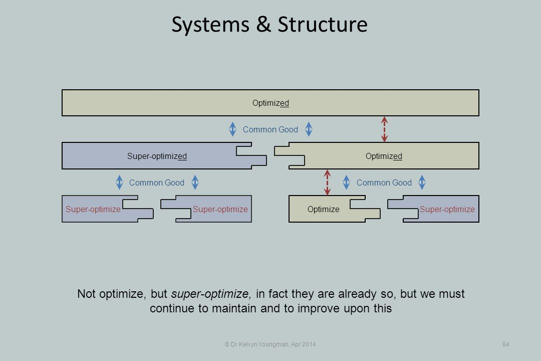 © Dr Kelvyn Youngman, Apr 201484 Systems & Structure Not optimize, but super-optimize, in fact they are already so, but we must continue to maintain and to improve upon this Super-optimize Super-optimized OptimizeSuper-optimize Optimized Common Good