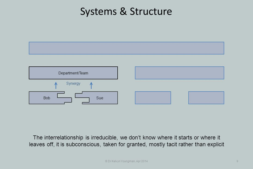 © Dr Kelvyn Youngman, Apr 20149 Systems & Structure The interrelationship is irreducible, we don't know where it starts or where it leaves off, it is subconscious, taken for granted, mostly tacit rather than explicit SueBob Department/Team Synergy