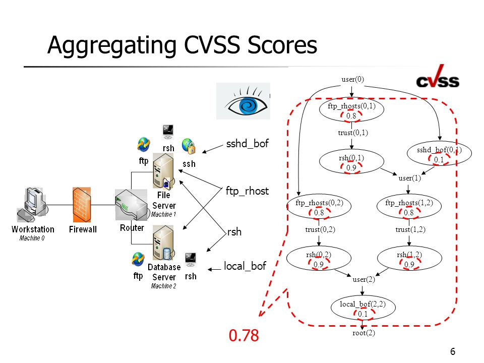 Conclusion  We have identified two important limitations of existing approaches to aggregating CVSS scores 1.