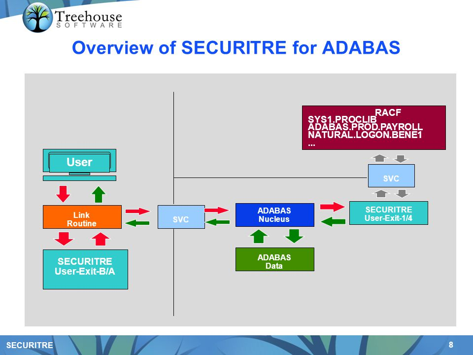 8 SECURITRE Overview of SECURITRE for ADABAS User RACF SECURITRE User-Exit-1/4 ADABAS Nucleus SYS1.PROCLIB ADABAS.PROD.PAYROLL NATURAL.LOGON.BENE1...