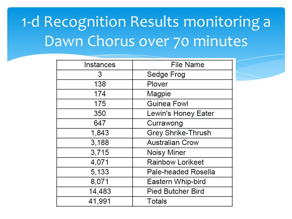 1-d Recognition Results monitoring a Dawn Chorus over 70 minutes