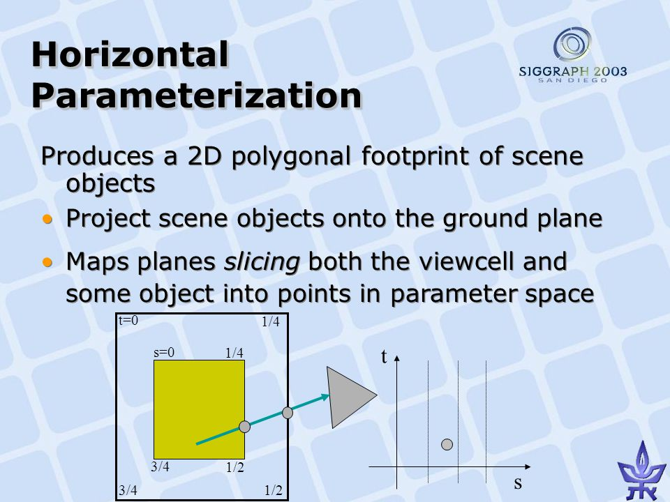 Horizontal Parameterization Produces a 2D polygonal footprint of scene objects Project scene objects onto the ground plane Maps planes slicing both the viewcell and some object into points in parameter space Produces a 2D polygonal footprint of scene objects Project scene objects onto the ground plane Maps planes slicing both the viewcell and some object into points in parameter space s t s=0 t=0 1/4 1/2 3/4 1/4 3/4