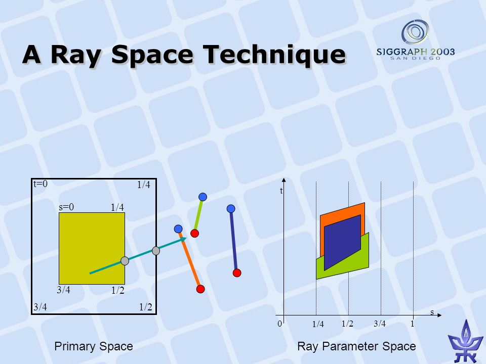 A Ray Space Technique s=0 t=0 1/4 1/2 3/4 1/4 3/4 1/4 1/23/410 s t Primary SpaceRay Parameter Space