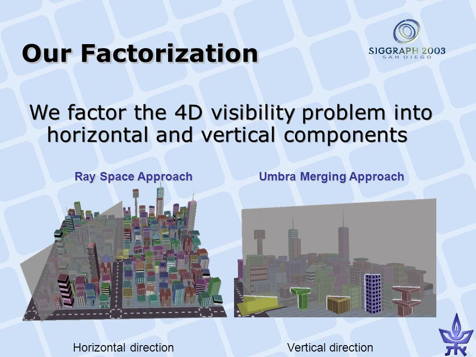 Our Factorization We factor the 4D visibility problem into horizontal and vertical components Horizontal directionVertical direction Ray Space Approach Umbra Merging Approach