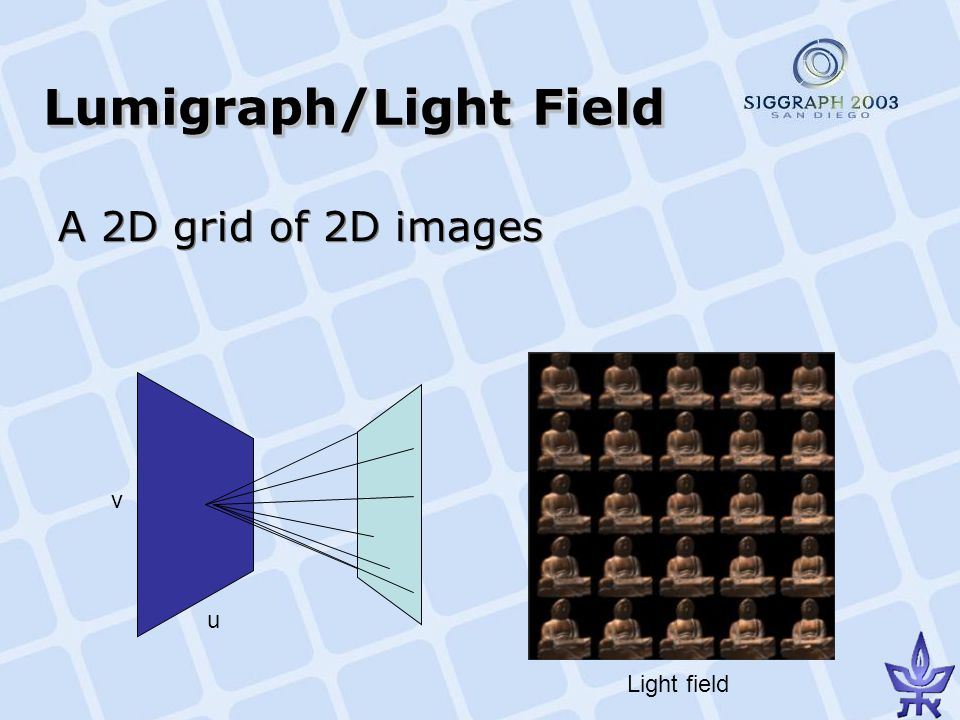Lumigraph/Light Field A 2D grid of 2D images v u Light field