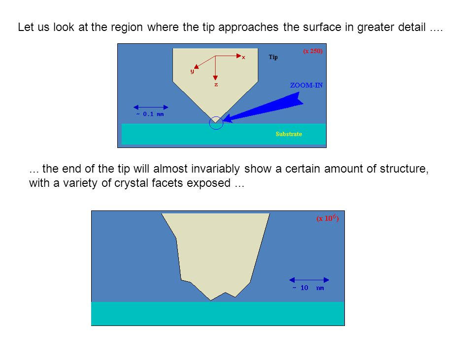 Let us look at the region where the tip approaches the surface in greater detail....... the end of the tip will almost invariably show a certain amoun