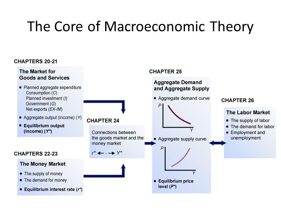 The Core of Macroeconomic Theory