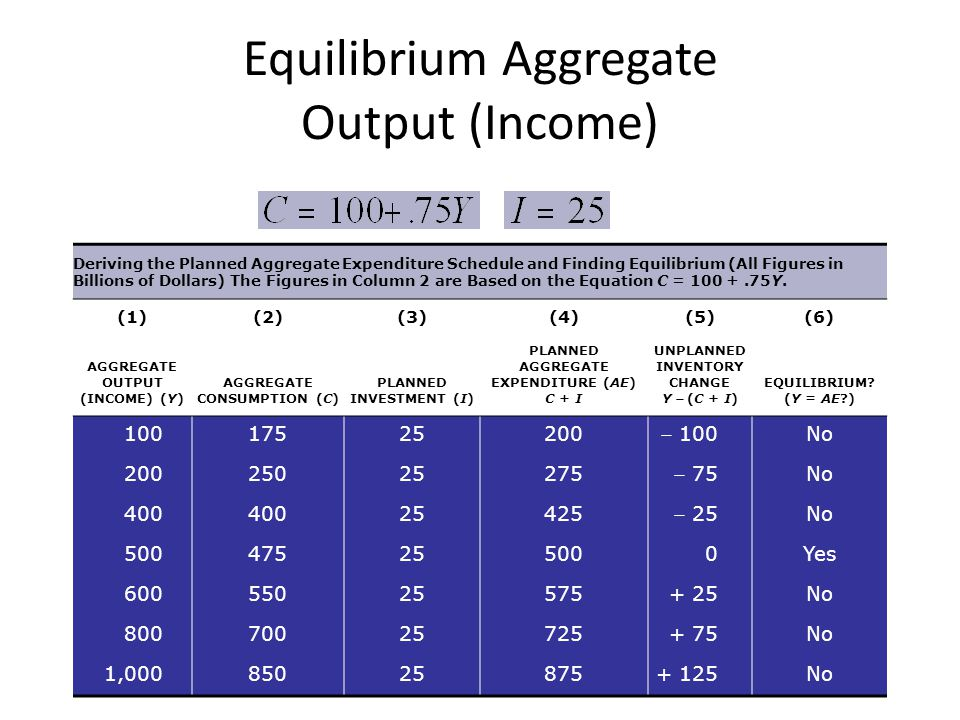Deriving the Planned Aggregate Expenditure Schedule and Finding Equilibrium (All Figures in Billions of Dollars) The Figures in Column 2 are Based on the Equation C = 100 +.75Y.
