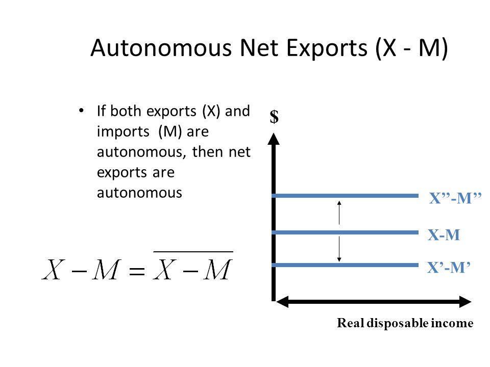 Autonomous Net Exports (X - M) If both exports (X) and imports (M) are autonomous, then net exports are autonomous Real disposable income $ X-M X'-M' X''-M''