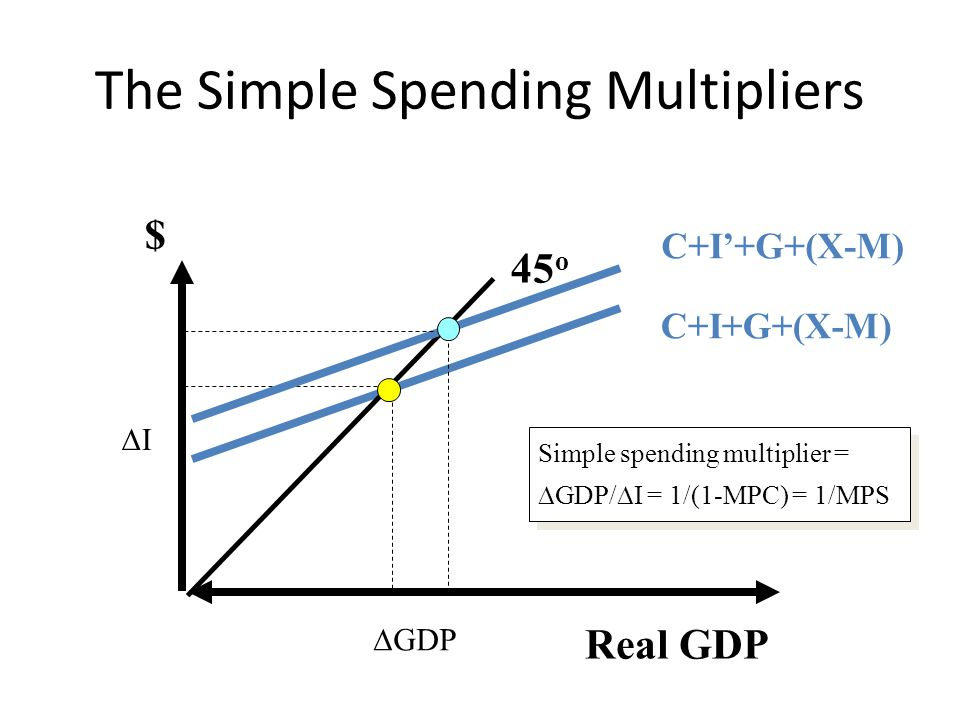 The Simple Spending Multipliers Real GDP $ C+I+G+(X-M) 45 o C+I'+G+(X-M)  GDP II Simple spending multiplier =  GDP/  I = 1/(1-MPC) = 1/MPS