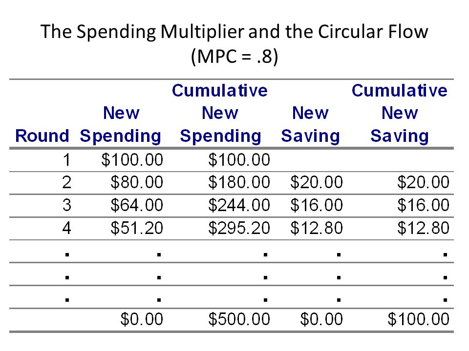 The Spending Multiplier and the Circular Flow (MPC =.8)