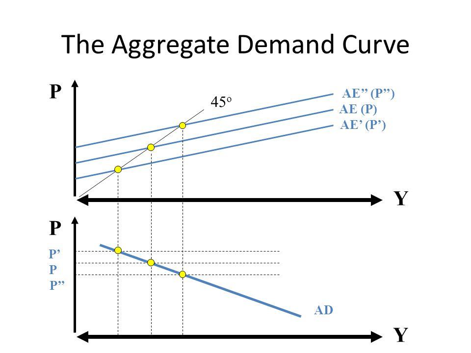 The Aggregate Demand Curve Y P AE (P) Y P 45 o AE'' (P'') AE' (P') P P' P'' AD