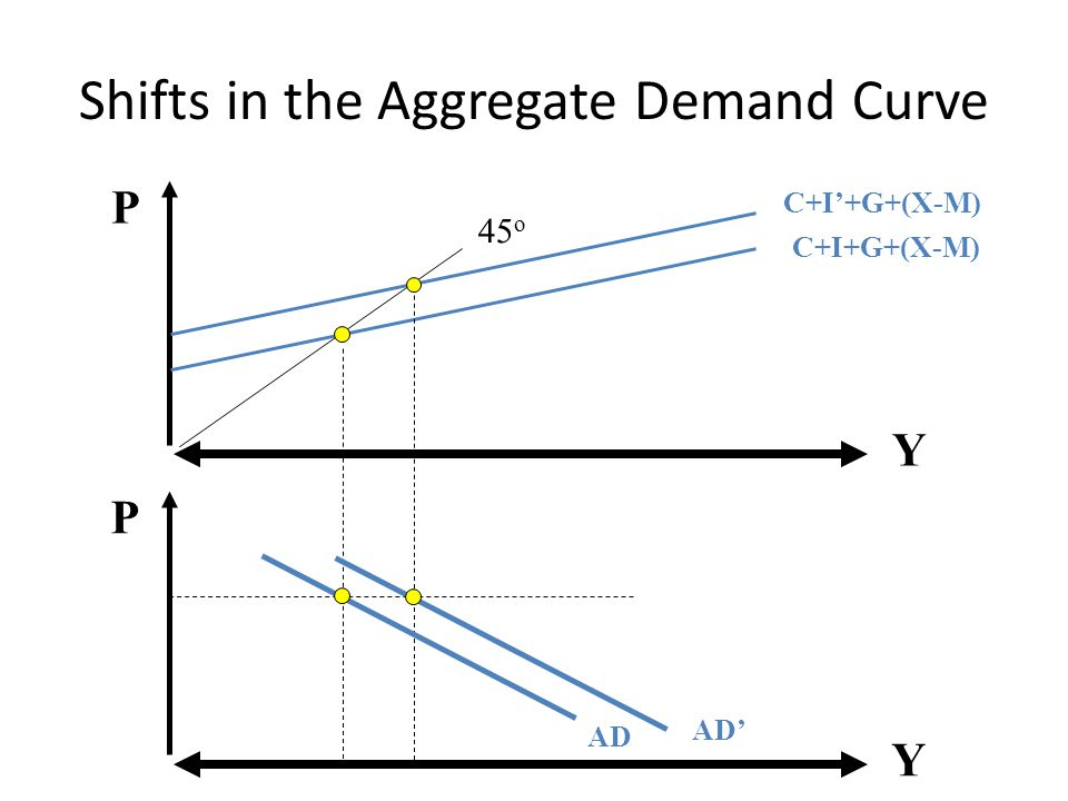 Shifts in the Aggregate Demand Curve Y P C+I+G+(X-M) Y P 45 o AD C+I'+G+(X-M) AD'