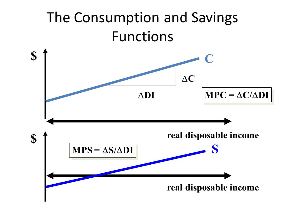The Consumption and Savings Functions real disposable income $ C $ CC  DI MPC =  C/  DI real disposable income S MPS =  S/  DI