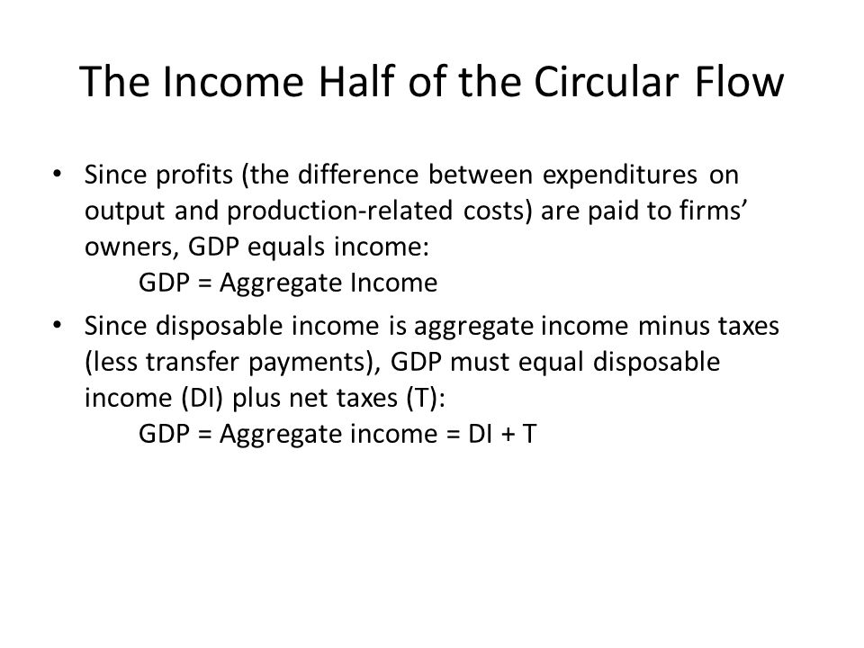 The Income Half of the Circular Flow Since profits (the difference between expenditures on output and production-related costs) are paid to firms' owners, GDP equals income: GDP = Aggregate Income Since disposable income is aggregate income minus taxes (less transfer payments), GDP must equal disposable income (DI) plus net taxes (T): GDP = Aggregate income = DI + T