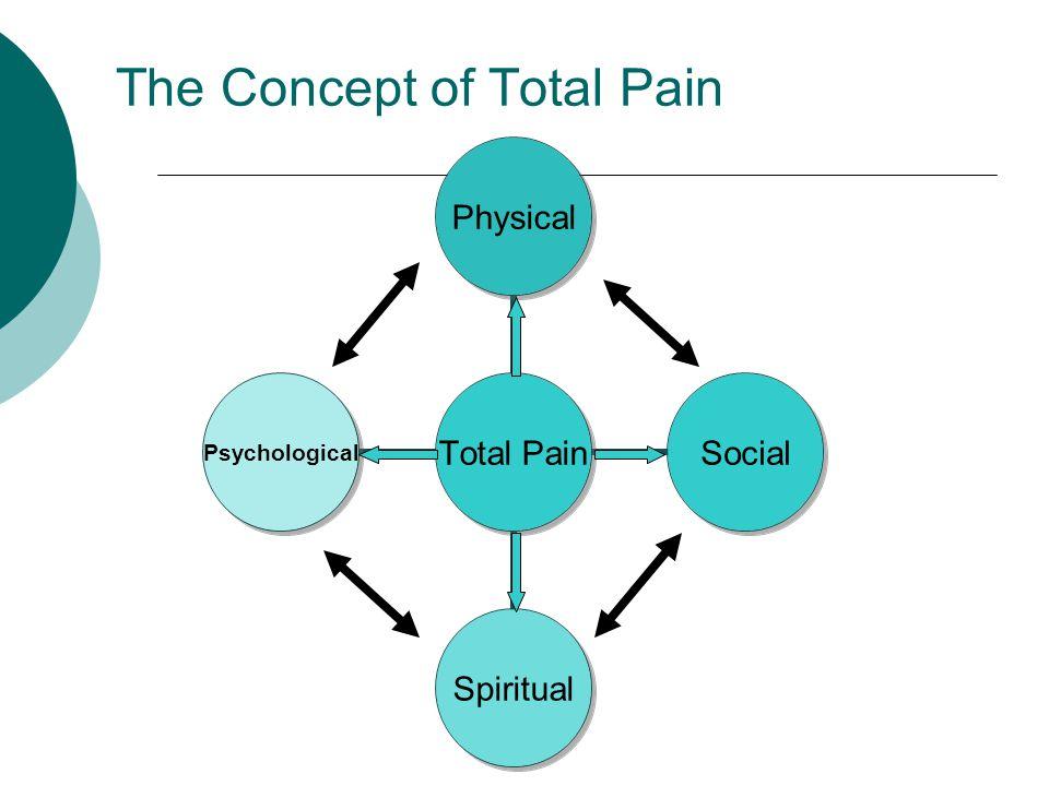 World Health Organization (WHO) Step Ladder Approach Mild Pain 1-3/10 Moderate Pain 4-6/10 Severe Pain 7-10/10 ASA, Tylenol, NSAIDS Weak opioids +/- non- opioids (e.g.