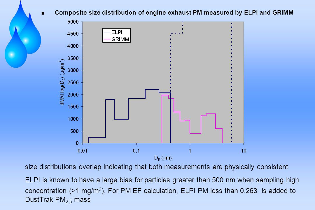 Composite size distribution of engine exhaust PM measured by ELPI and GRIMM size distributions overlap indicating that both measurements are physically consistent ELPI is known to have a large bias for particles greater than 500 nm when sampling high concentration (>1 mg/m 3 ).