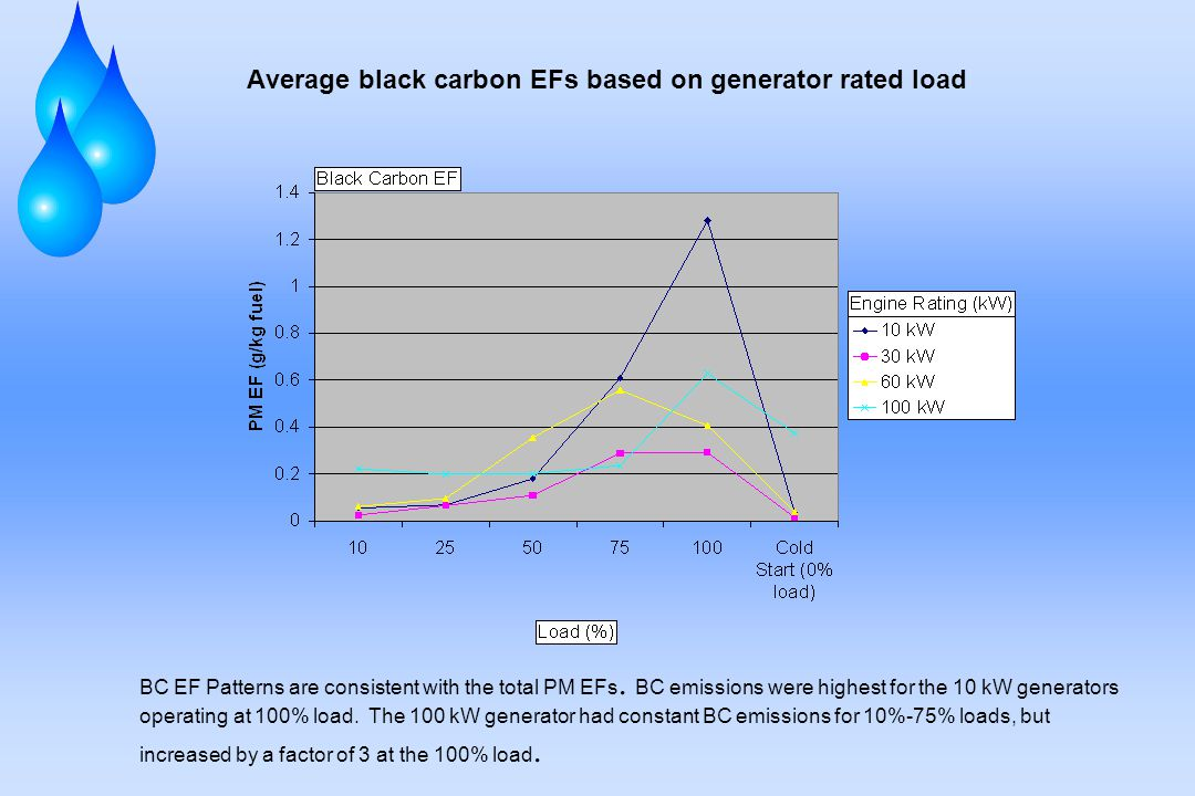 Average black carbon EFs based on generator rated load BC EF Patterns are consistent with the total PM EFs.