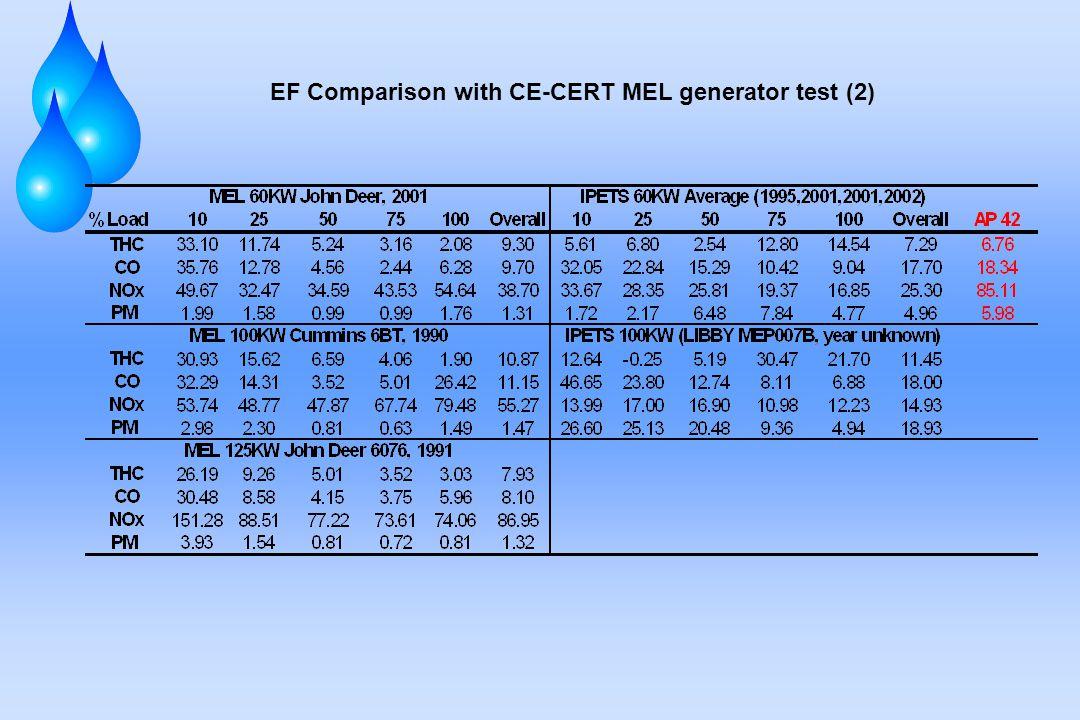 EF Comparison with CE-CERT MEL generator test (2)