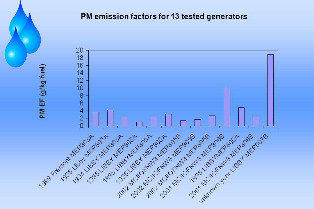 PM emission factors for 13 tested generators
