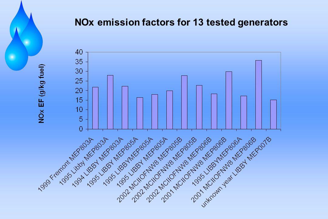 NOx emission factors for 13 tested generators