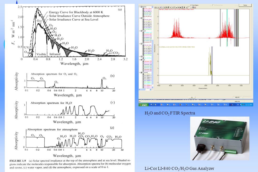 H 2 O and CO 2 FTIR Spectra Li-Cor LI-840 CO 2 /H 2 O Gas Analyzer
