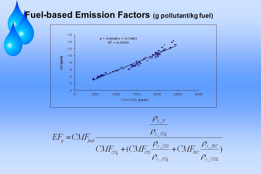 Fuel-based Emission Factors (g pollutant/kg fuel)