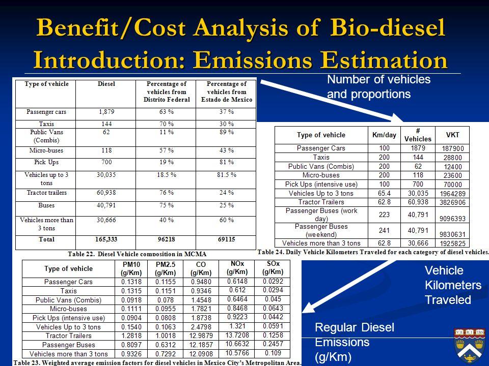 Ramon Sanchez Harvard University Slide # 39 Benefit/Cost Analysis of Bio-diesel Introduction: Emissions Estimation Regular Diesel Emissions (g/Km) Num