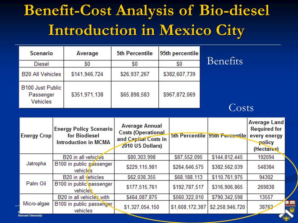 Ramon Sanchez Harvard University Slide # 41 Benefit-Cost Analysis of Bio-diesel Introduction in Mexico City Benefits Costs