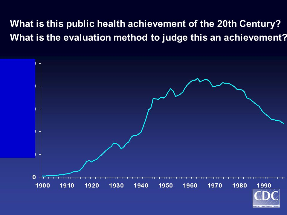 Lessons from Public Health Achievements of the Twentieth Century to Emerging Health Research Issues Lawrence W.