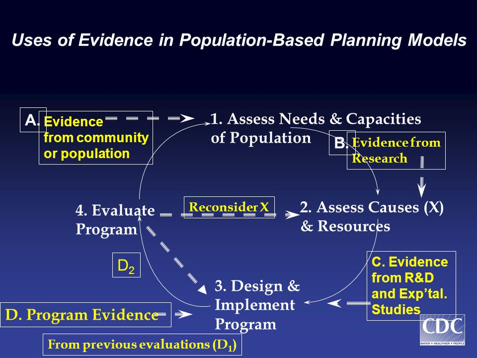 Strengthening Population-based, Diagnostic Planning Approaches* 1.