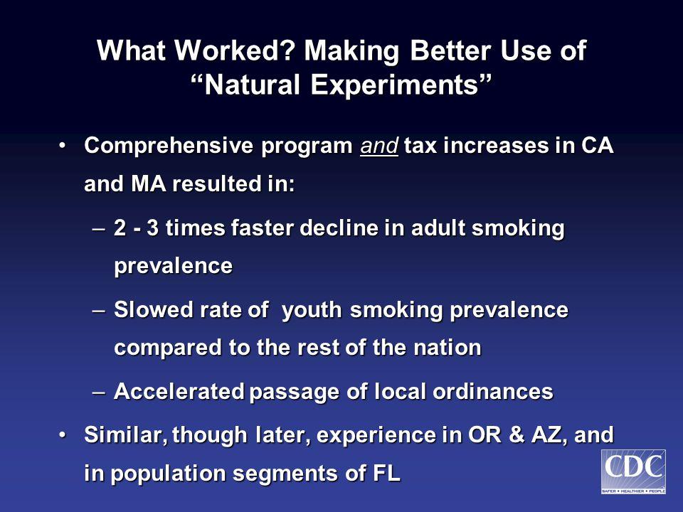 Change in Per Capita Cigarette Consumption California & Massachusetts versus Other 48 States, 1984-1996 -25 -20 -15 -10 -5 0 5 Percent Reduction Other 48 StatesCaliforniaMassachusetts 1984-19881990-19921992-1996