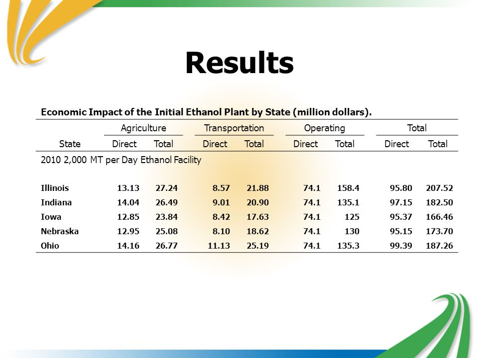 Results Economic Impact of the Initial Ethanol Plant by State (million dollars). AgricultureTransportationOperatingTotal StateDirectTotalDirectTotalDi