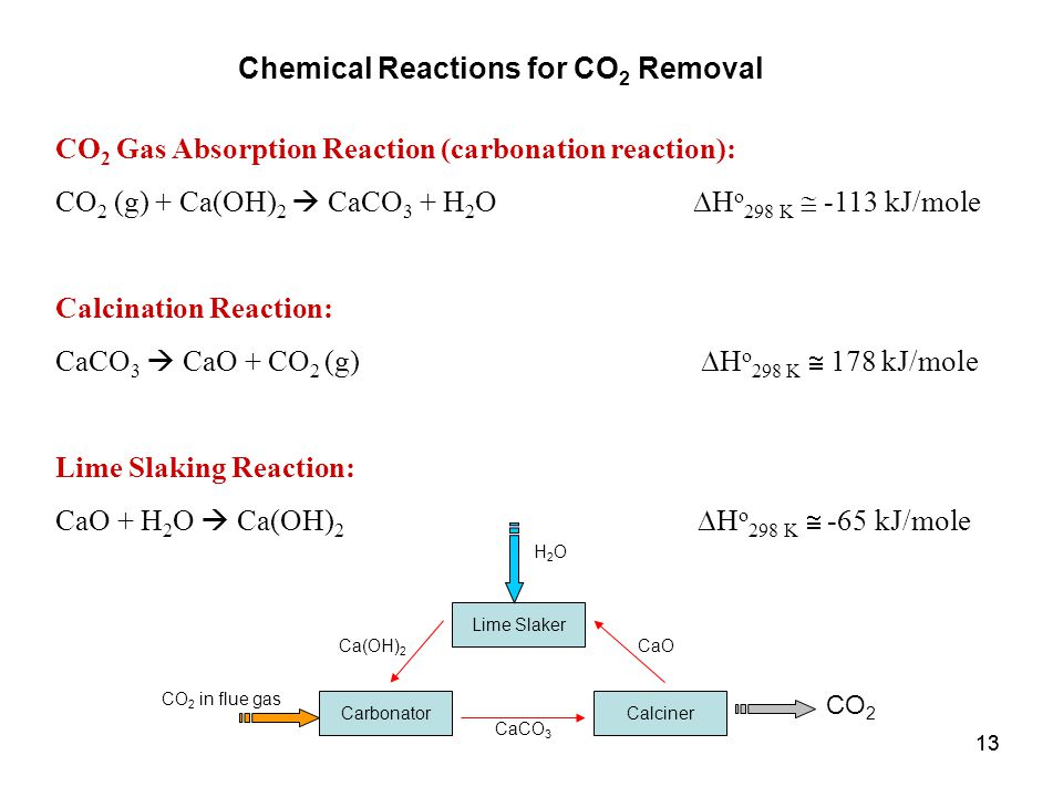 13 CO 2 Gas Absorption Reaction (carbonation reaction): CO 2 (g) + Ca(OH) 2  CaCO 3 + H 2 O  H o 298 K  -113 kJ/mole Calcination Reaction: CaCO 3  CaO + CO 2 (g)  H o 298 K  178 kJ/mole Lime Slaking Reaction: CaO + H 2 O  Ca(OH) 2  H o 298 K  -65 kJ/mole Chemical Reactions for CO 2 Removal Lime Slaker CalcinerCarbonator CO 2 H2OH2O CO 2 in flue gas CaCO 3 CaOCa(OH) 2