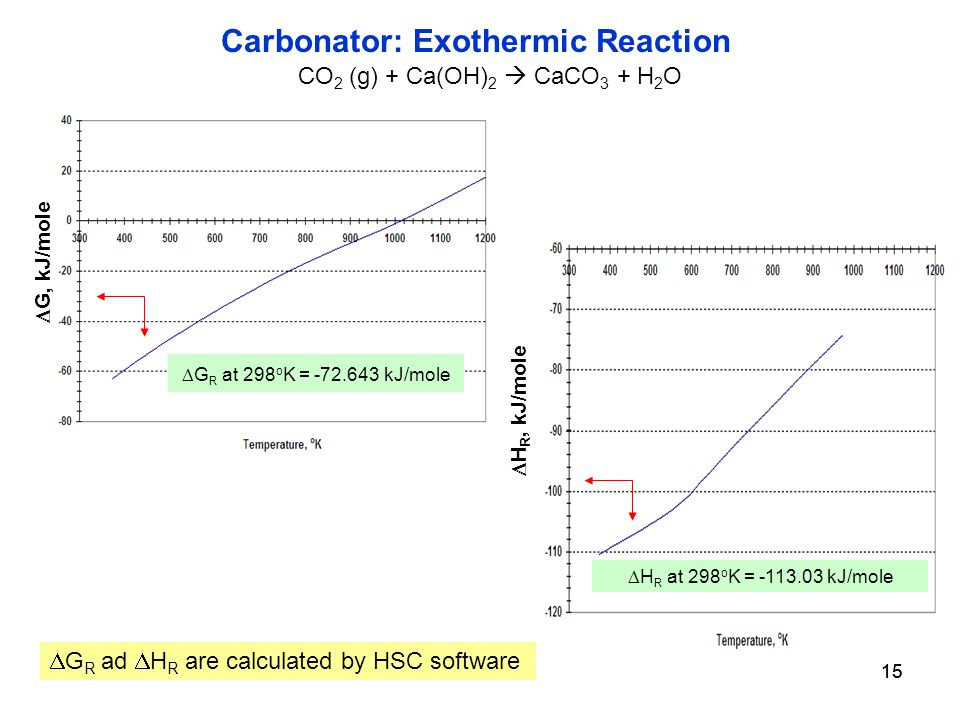 15 Carbonator: Exothermic Reaction  G, kJ/mole  G R ad  H R are calculated by HSC software CO 2 (g) + Ca(OH) 2  CaCO 3 + H 2 O  G R at 298 o K = kJ/mole  H R, kJ/mole  H R at 298 o K = kJ/mole