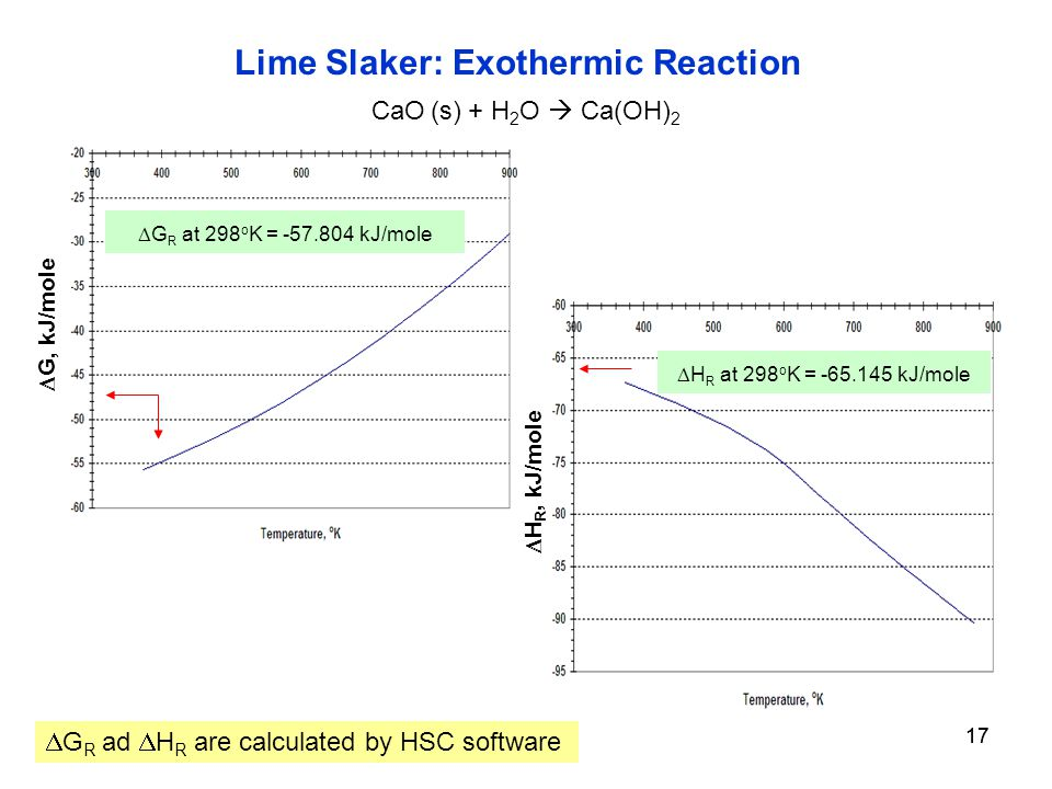 17  G, kJ/mole CaO (s) + H 2 O  Ca(OH) 2 Lime Slaker: Exothermic Reaction  G R at 298 o K = kJ/mole  H R, kJ/mole  H R at 298 o K = kJ/mole  G R ad  H R are calculated by HSC software