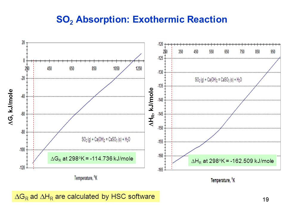 19 SO 2 Absorption: Exothermic Reaction  G, kJ/mole  G R at 298 o K = kJ/mole  G R ad  H R are calculated by HSC software  H R, kJ/mole  H R at 298 o K = kJ/mole