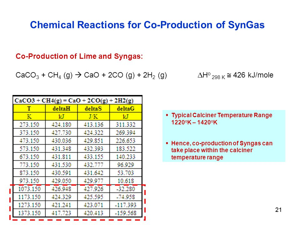 21 Co-Production of Lime and Syngas: CaCO 3 + CH 4 (g)  CaO + 2CO (g) + 2H 2 (g)  H o 298 K  426 kJ/mole Chemical Reactions for Co-Production of SynGas  Typical Calciner Temperature Range 1220 o K – 1420 o K  Hence, co-production of Syngas can take place within the calciner temperature range