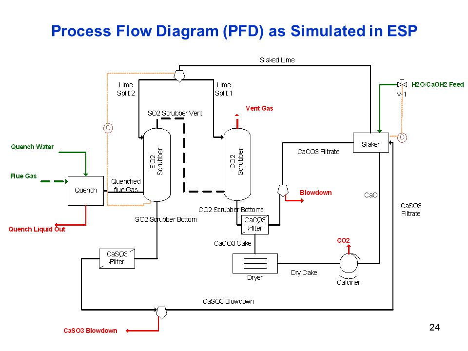 24 Process Flow Diagram (PFD) as Simulated in ESP 24