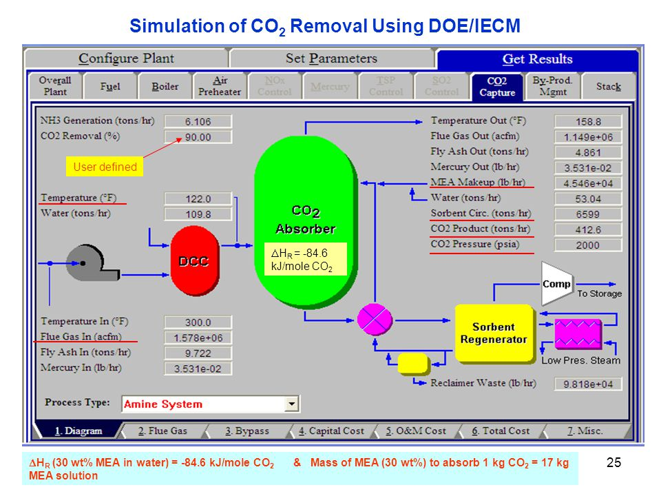 25 User defined  H R = kJ/mole CO 2  H R (30 wt% MEA in water) = kJ/mole CO 2 & Mass of MEA (30 wt%) to absorb 1 kg CO 2 = 17 kg MEA solution Simulation of CO 2 Removal Using DOE/IECM